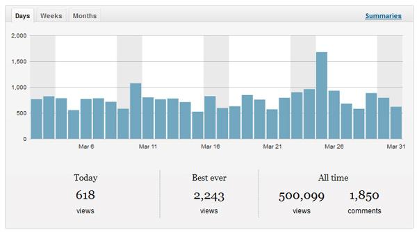Views500000